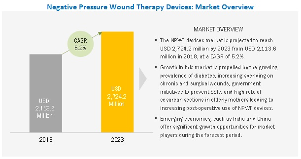 Negative Pressure Wound Therapy Market