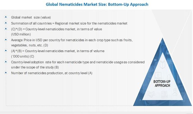 Nematicides Market Bottom-Up Approach
