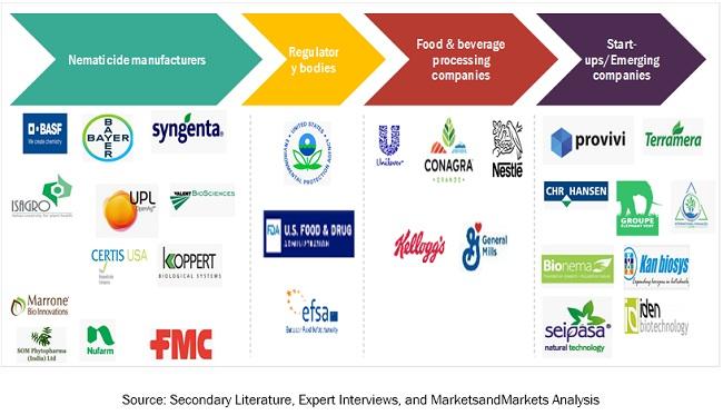 Nematicides Market Market Ecosystem