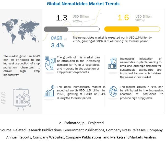 Nematicides Market