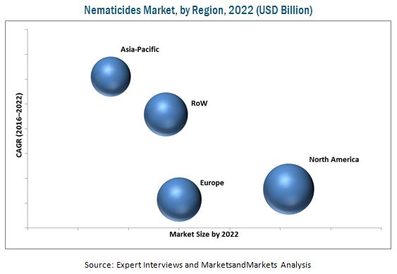 Nematicides Market