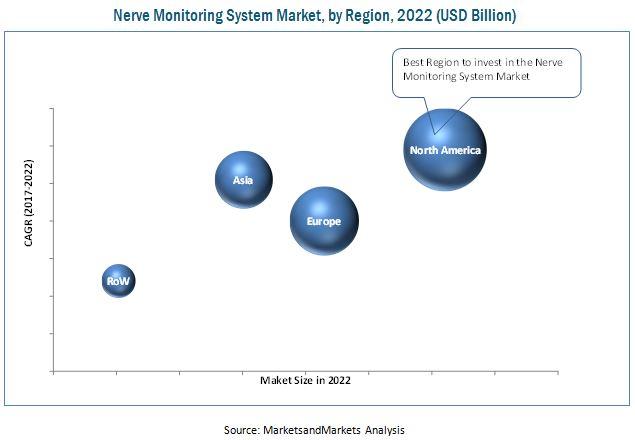 Nerve Monitoring System Market
