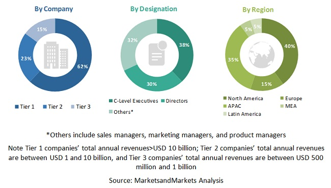 Network Analytics Market