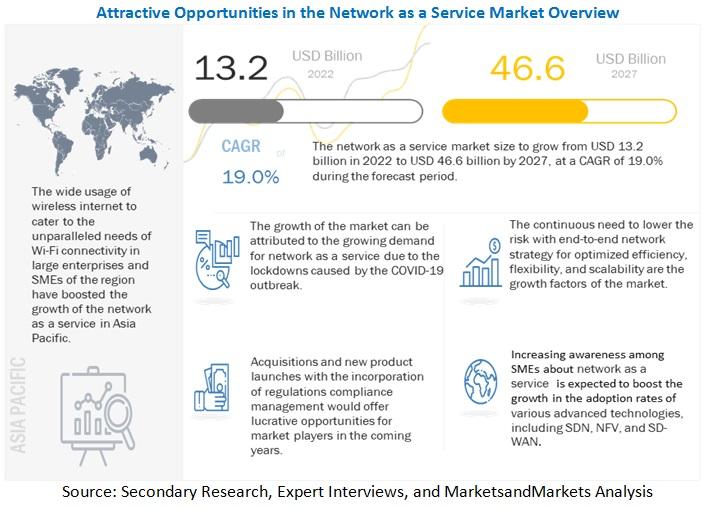 Network-as-a-Service Market