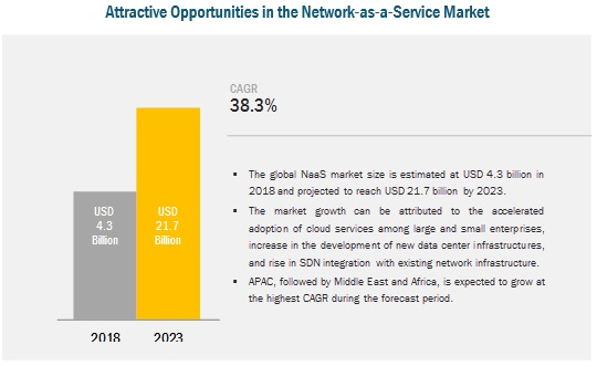 Network-as-a-Service Market