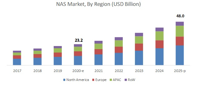 Network Attached Storage (NAS) Market by Region