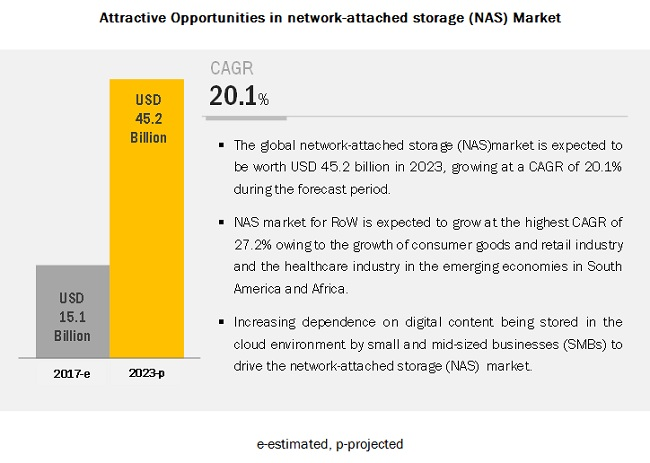 Network-Attached Storage (NAS) Market