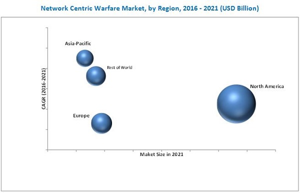 Network Centric Warfare Market