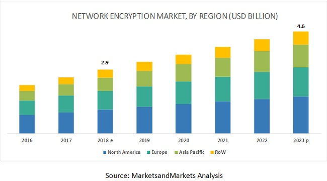 Network Encryption Market