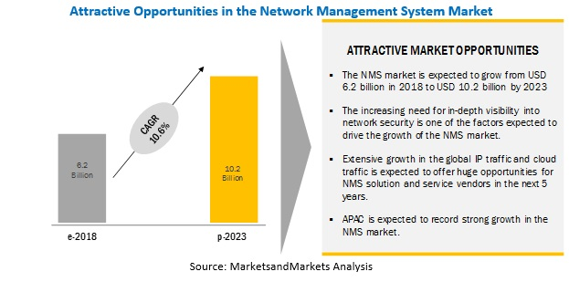 Network Management System Market by Solutions & Services