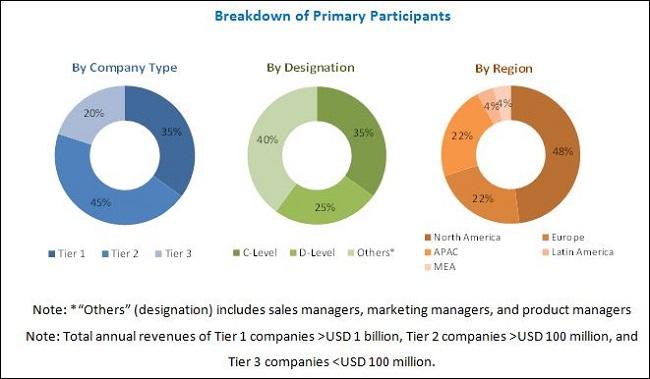 Network Optimization Services Market