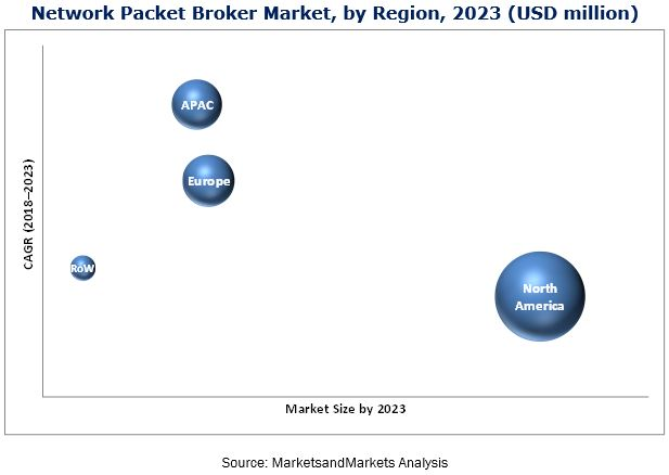 Network Packet Broker Market