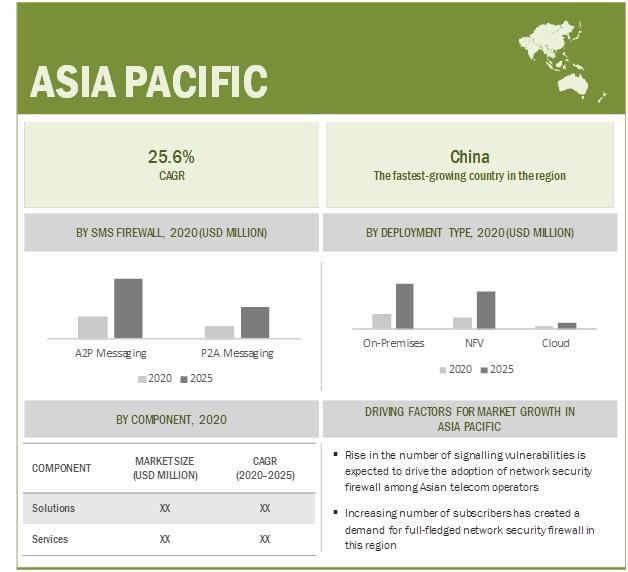 Network Security Firewall Market by Region