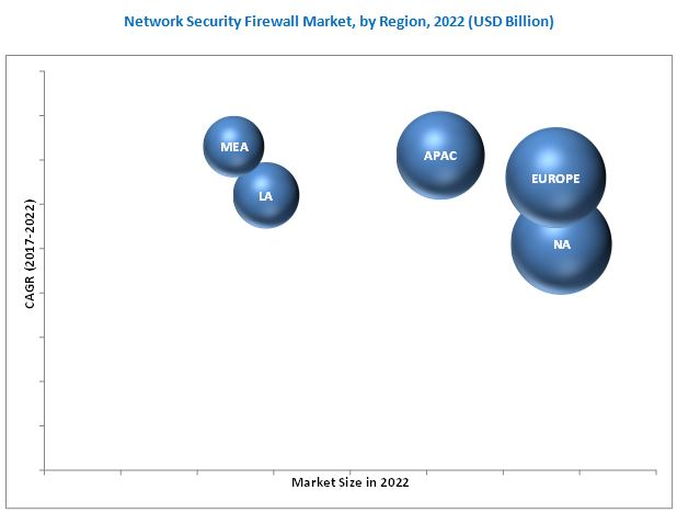 Network Security Firewall Market