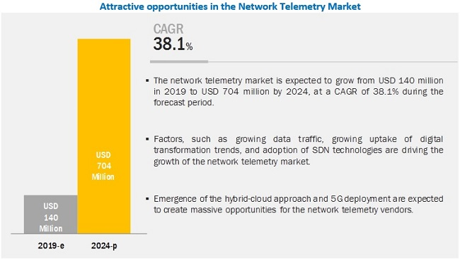 Network Telemetry Market