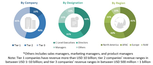 Network Traffic Analyzer Market