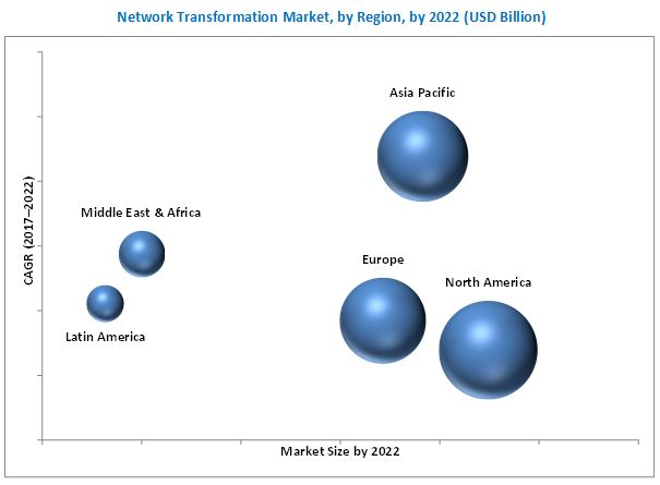 Network Transformation Market