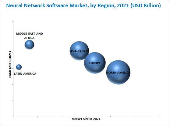 Neural Network Software Market
