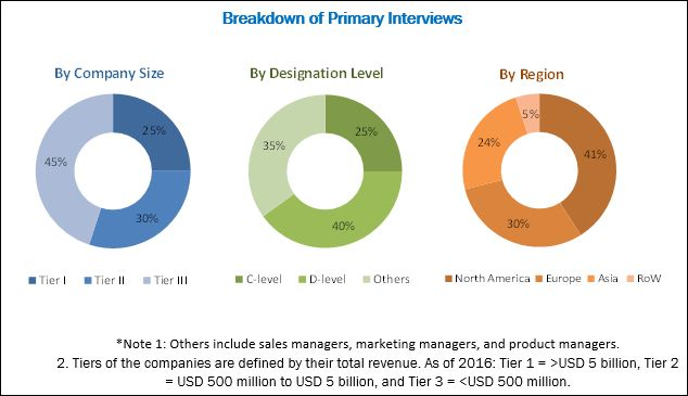 Neuroendoscopy Market - Breakdown of Primary Interviews