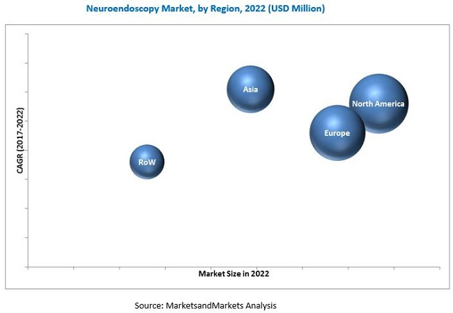 Neuroendoscopy Market - By Region 2022