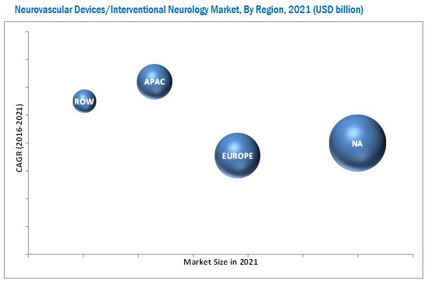 Neurovascular Devices/Interventional Neurology Market