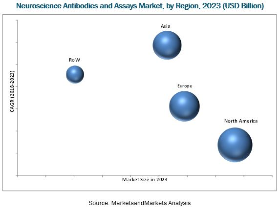 Neuroscience Antibodies & Assays Market