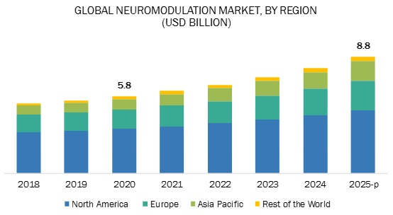 Neurostimulation Market