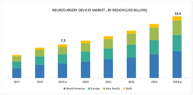 Neurosurgery Devices Market