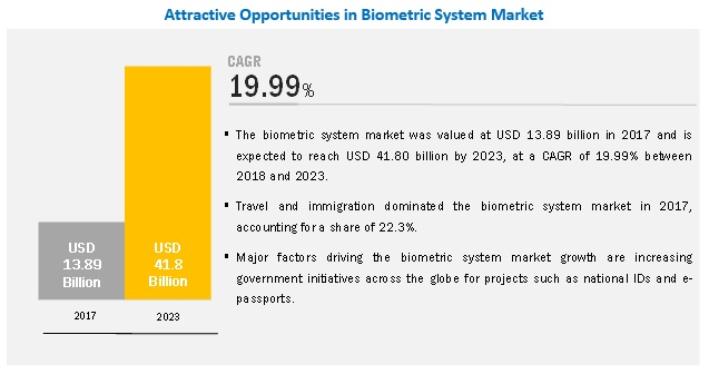 Biometric System Market by Authentication Type & Component