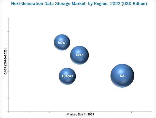 Next-Generation Data Storage Market