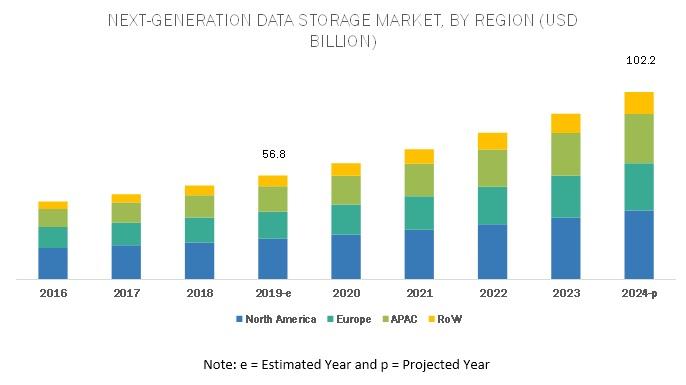 Next-Generation Data Storage Market