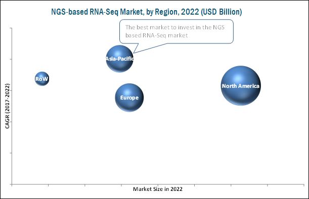 NGS-based RNA-seq Market