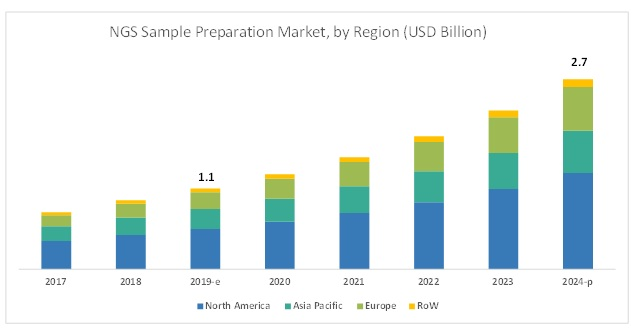 NGS Sample Preparation Market
