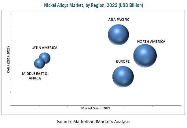 Nickel Alloys Market by Function & End-Use Industry - Global