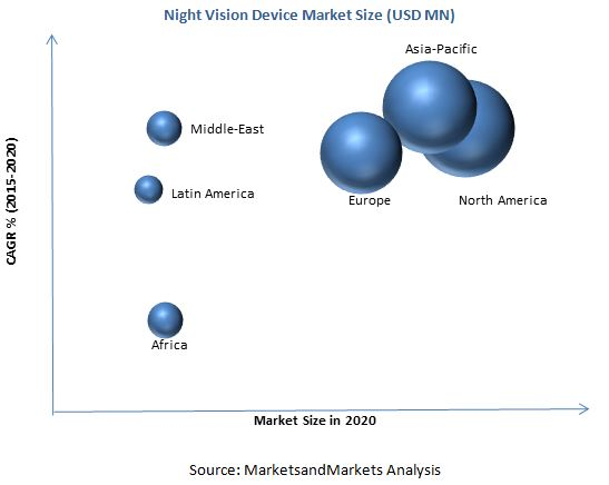 Night Vision Device Market
