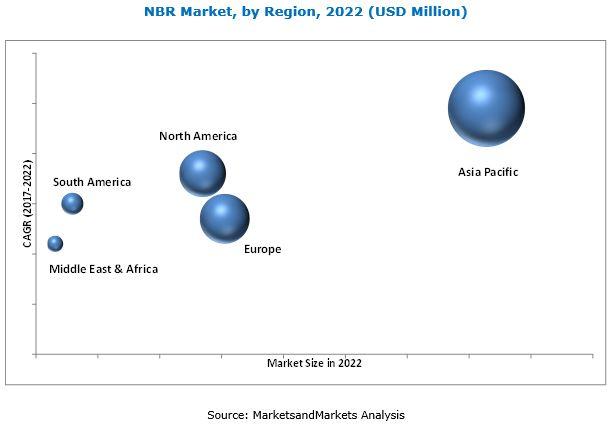 NBR Market