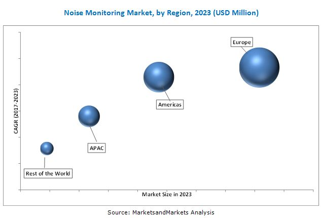 Noise Monitoring Market