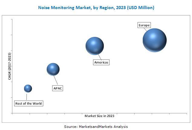 Noise Monitoring Market