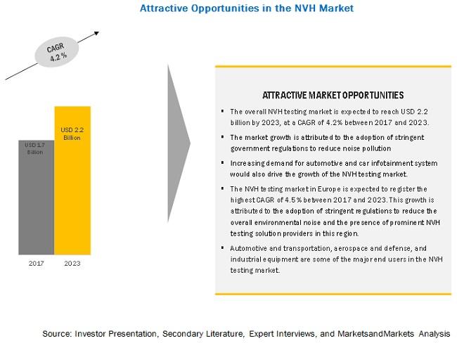 Noise Vibration Harshness (NVH) Testing Market