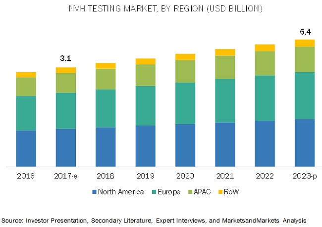 Noise Vibration Harshness (NVH) Testing Market