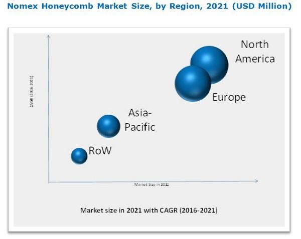 Nomex Honeycomb Market