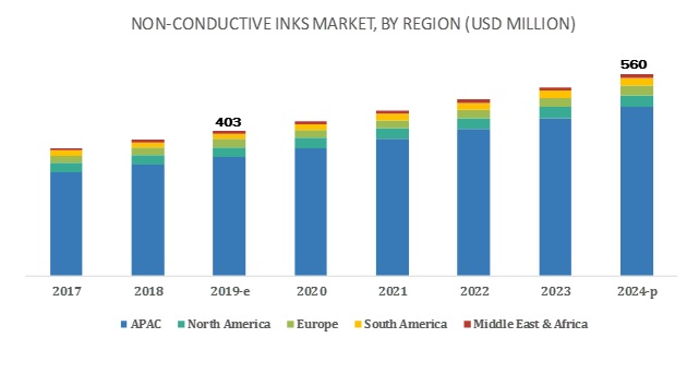 Non-Conductive Ink Market