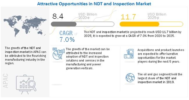 Non-Destructive Testing Services Market