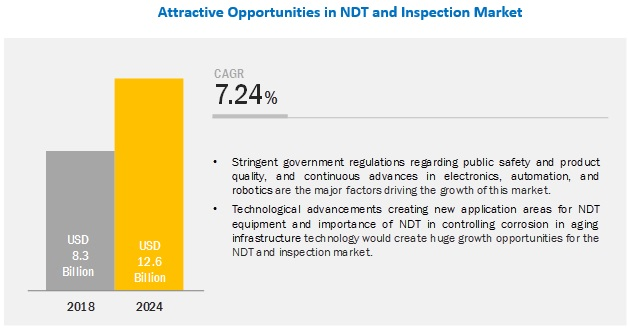 Non-Destructive Testing and Inspection Market | Trend and Forecast