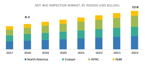 Non-Destructive Testing and Inspection Market | Trend and