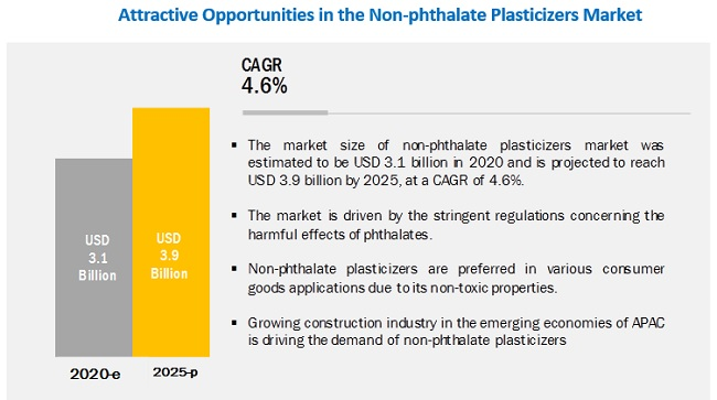 Non-phthalate Plasticizer Market