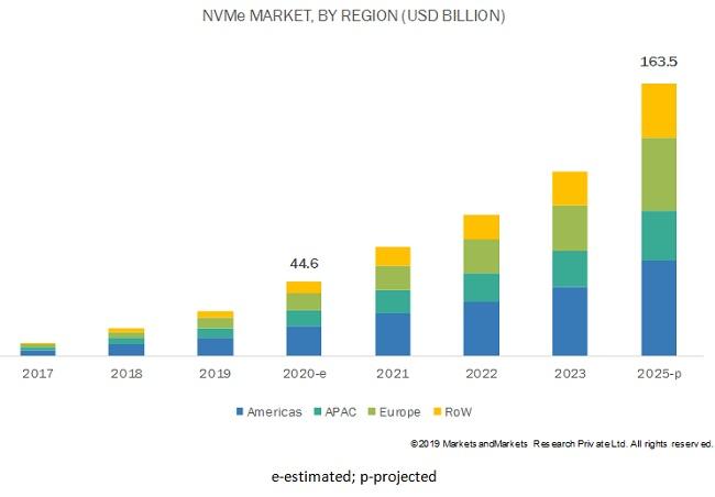 Non-volatile Memory Express (NVMe) Market