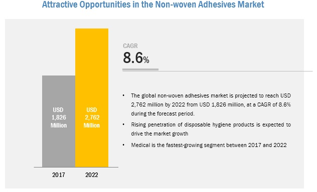 Non Woven Adhesives Market