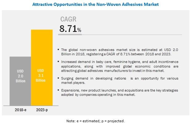 Non Woven Adhesives Market