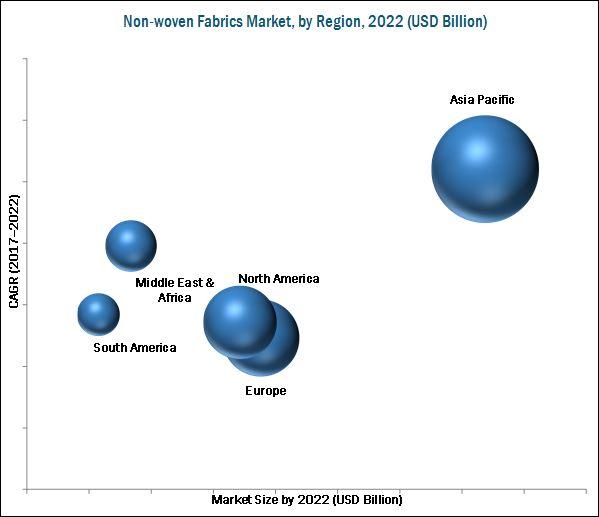 Non-woven Fabrics Market